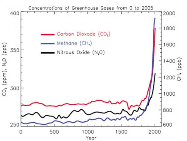 """Concentrations of Greenhouse Gases from 0 to 2005. Source courtesy of: IPCC WG1-2007 """"The Physical Science Basis"""" Report; FAQ 2.1. Data from various sources, including from glaciers."""