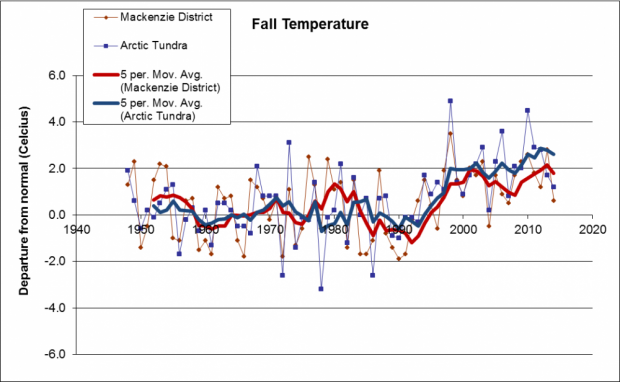 Fall temperature, NWT