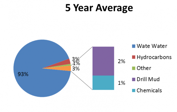 Volume of hazardous material spills in the NWT by product - five year average