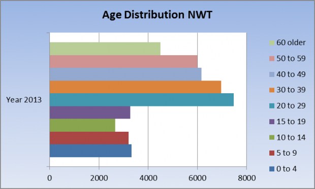 Age distribution NWT