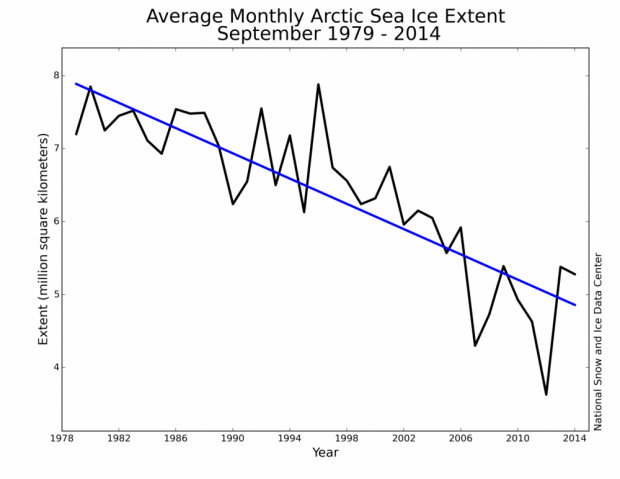 Average monthly Arctic Sea Ice Extent September 1979-2014
