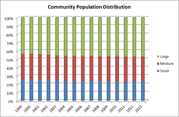Community Population Distribution, NWT