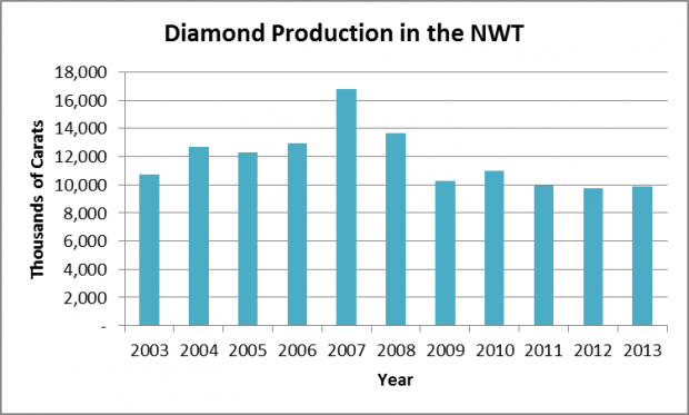 Diamond production in the NWT