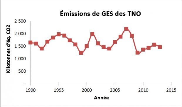 NWT Greenhouse Gas Emissions - graph