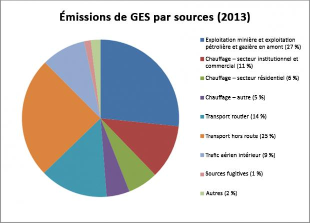 NWT Greenhouse Gas emissions by source in 2013