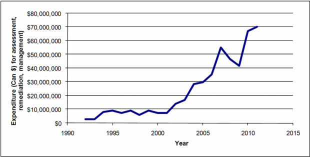 Total expenditures for all contaminated site remediation in the NWT 1990-2015