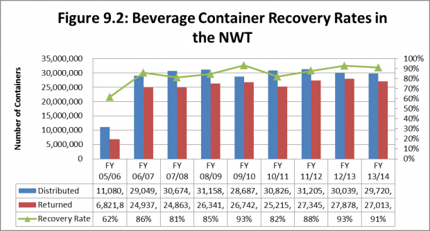 Beverage container recovery rates