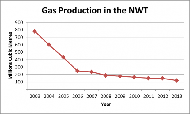 Gas production in the NWT