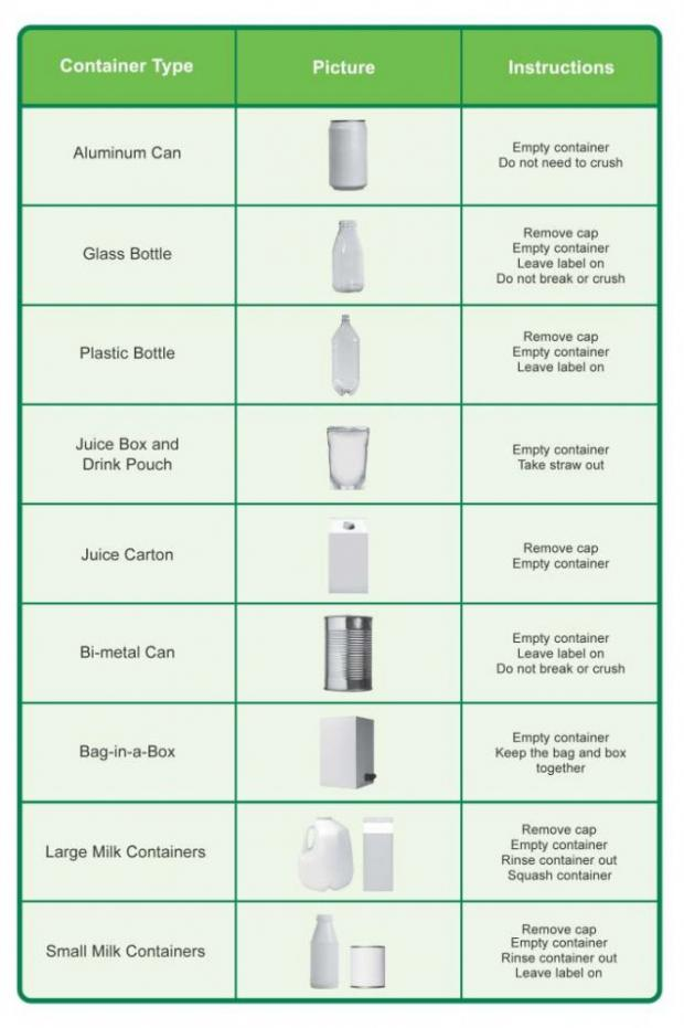 How to prepare your containers for recycling