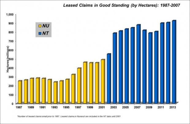 Area of land (ha) rights issued for Leased Claims (in good standing )per year for the Northwest Territories and Nunavut from 1987-2014 - graph