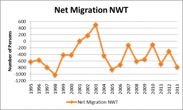 Net migration NWT 1995-2013