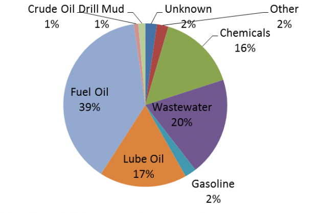 Number of spills in the NWT by product - 2014