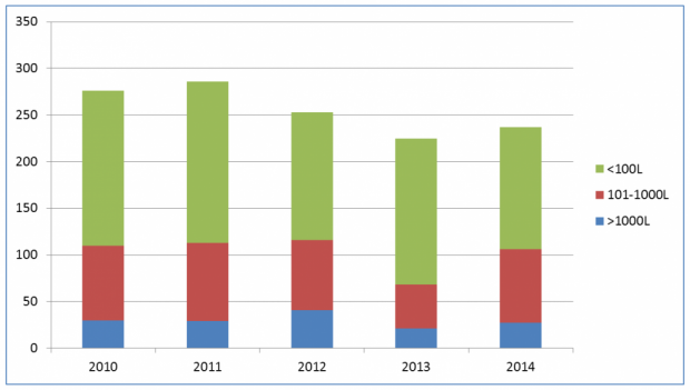 Number of spills in the NWT, by size