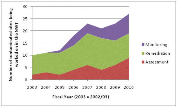 Number of contaminated sites being worked on in the NWT 2003-2010