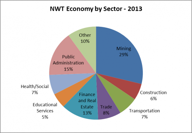 NWT Economy by sector 2013