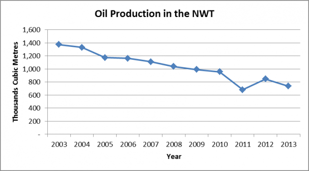 Oil production in the NWT