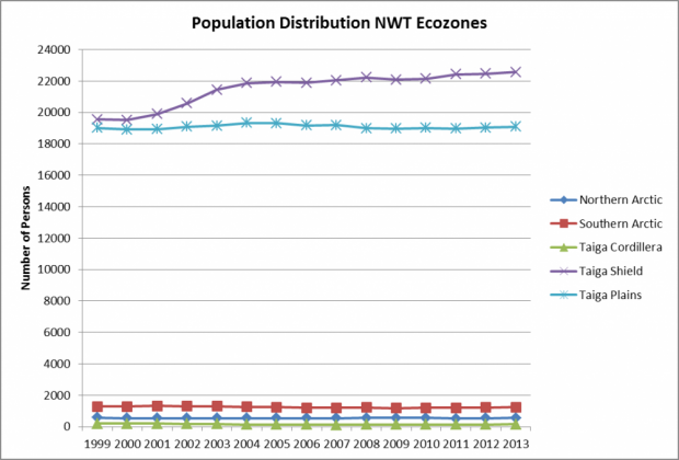 Population distribution NWT Ecozones