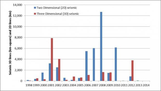 Graph depicting the land used by seismic programs 1998-2014 Two Dimensional (2D) land use is in linear kilometres (km) and Three Dimensional (3D) land use is in km2