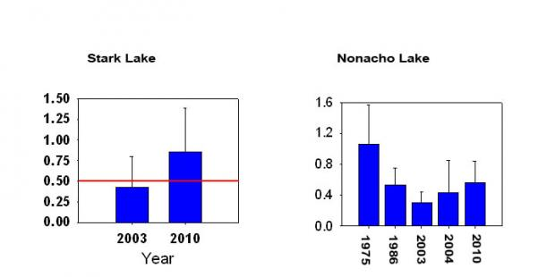 A significant increase in mercury in fish from smaller lakes was detected in Stark Lake (62.46ºN; -110.33ºW), and Nonacho Lake (61.98ºN; -109.46ºW). Both lakes are in Taiga Shield south of the East Arm of Great Slave Lake.