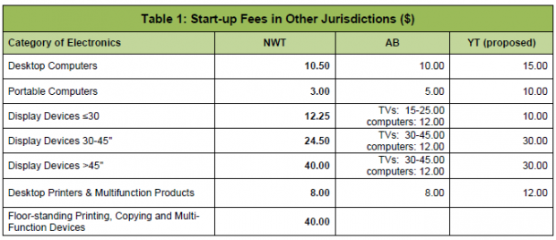 Electronics Recycling Startup Fees in other jurisdictions