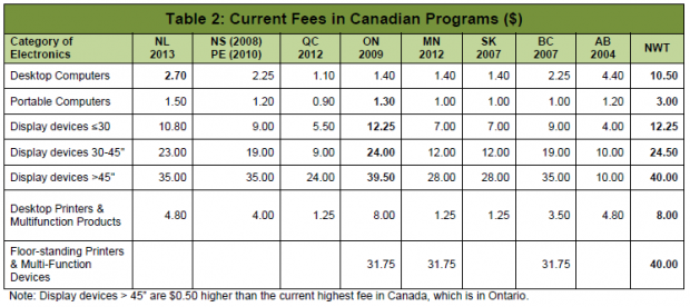 Electronics Recycling Current Fees in Canadian Programs