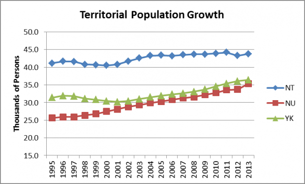 NWT Territorial population growth 1995-2013
