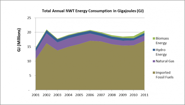 Total annual NWT energy consumption in gigajoules (GJ)