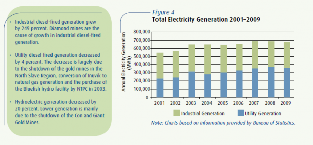 Total electricity generation, NWT, 2001-2009