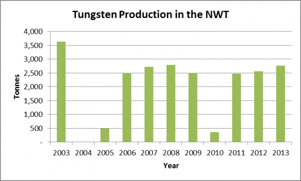 Tungsten production in the NWT