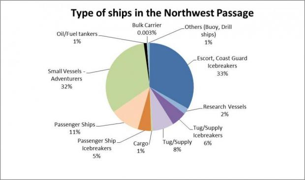 Types of ships in the Northwest Passage - pie chart