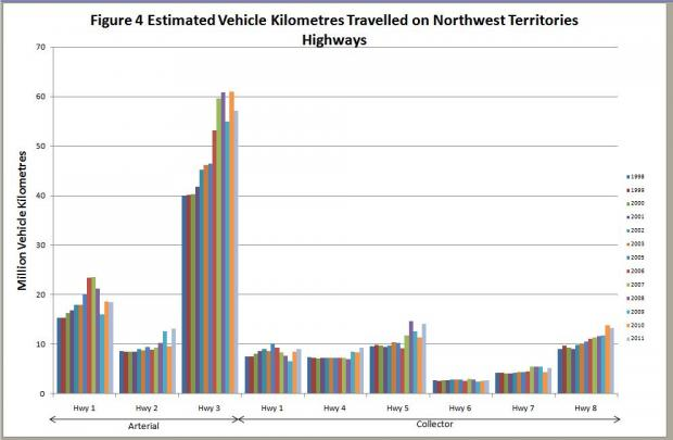 Travel as estimated by vehicle kilometres traveled on NWT highways